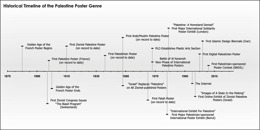 Historical Timeline of the Palestine Poster Genre | The ...
